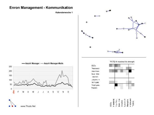 Enron Management Network