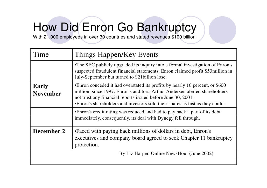 case study 2 - enron and arthur andersen · the supreme court overturned the 2002 criminal conviction of enron we pursued an appeal of this case not because we believed arthur andersen.