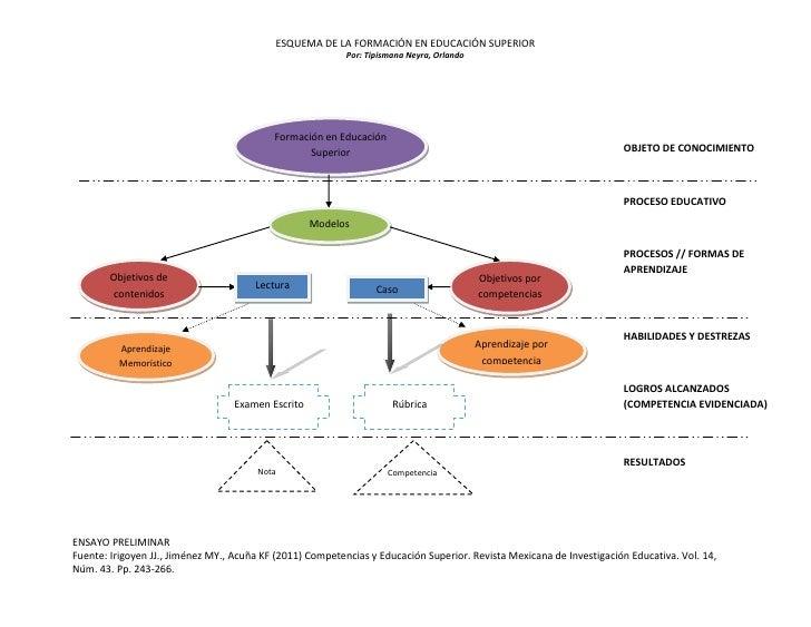 Ensayo sobre estructura de formación en educación superior otn 2012_pf_v2