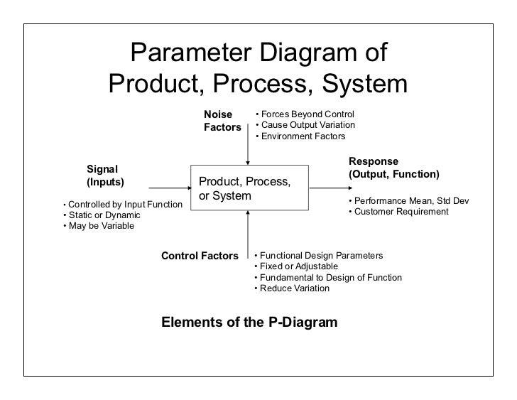 p diagram template & fmea corner parameter diagrams p diagrams : p diagram template - findchart.co