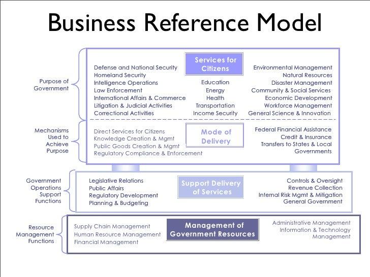 Enterprise Content Management And The Federal Enterprise