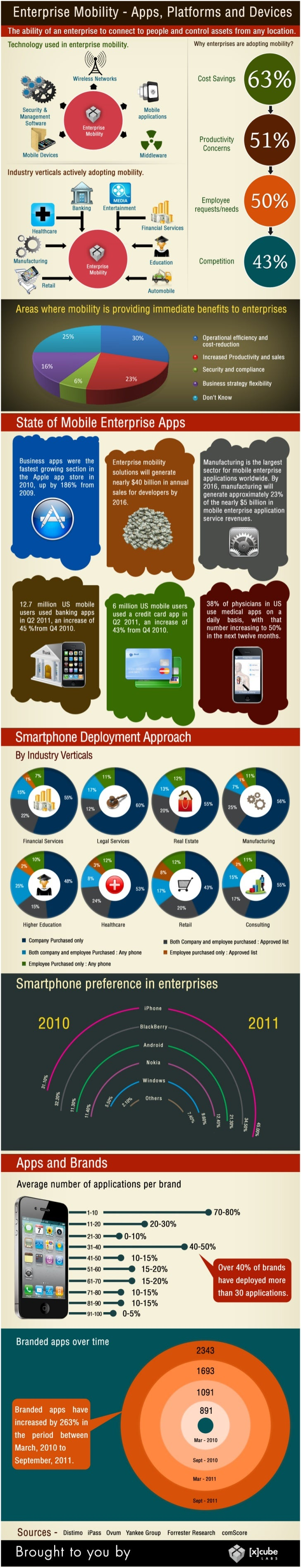 Enterprise mobility Apps