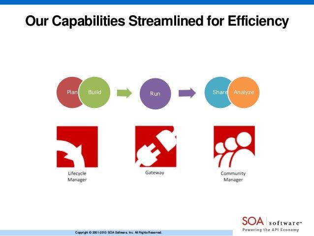 Plan Build Run Operating Model Efficiency Plan Build Run