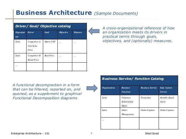 Enterprise architecture for Togaf architecture vision template
