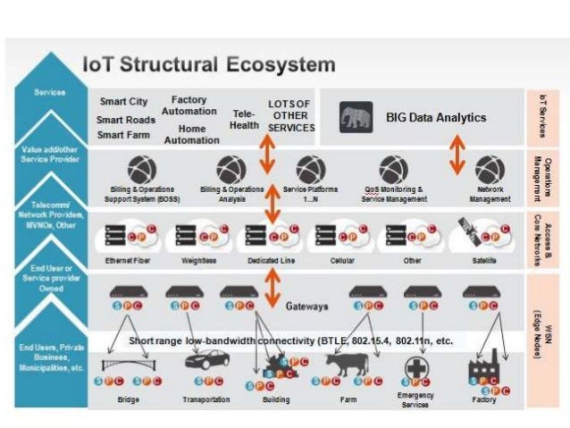Enterprise architecture and iot for Architecture iot
