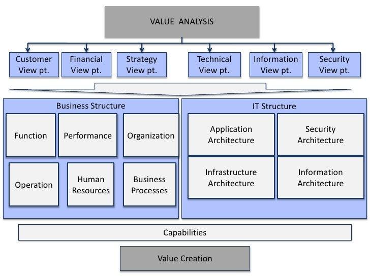 Enterprise Architecture J P Morgan Chase