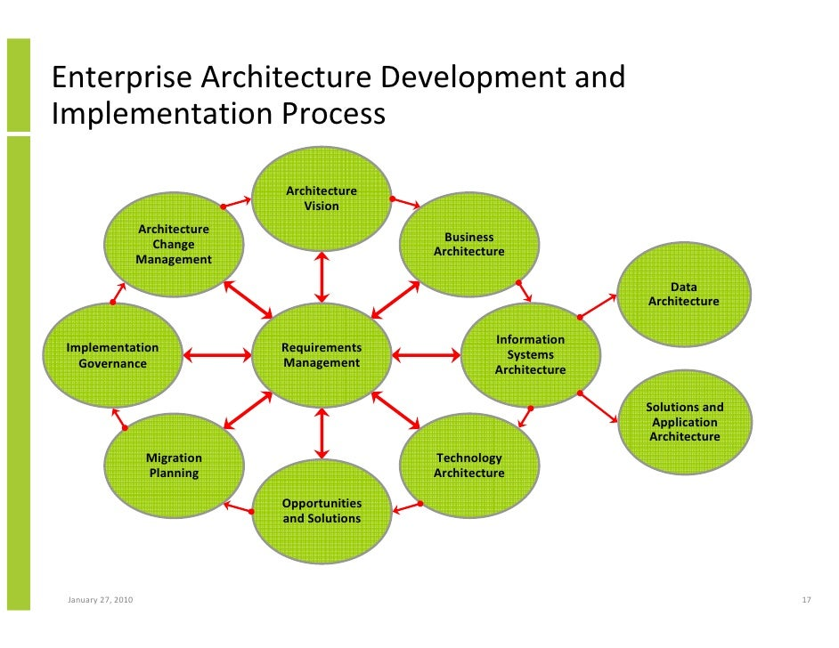 Enterprise architecture implementation and the open group for Togaf definition
