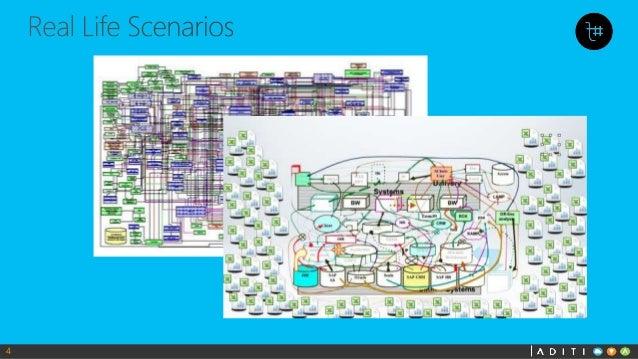 Plan Build Run Operating Model Build • Plan-build-run' it