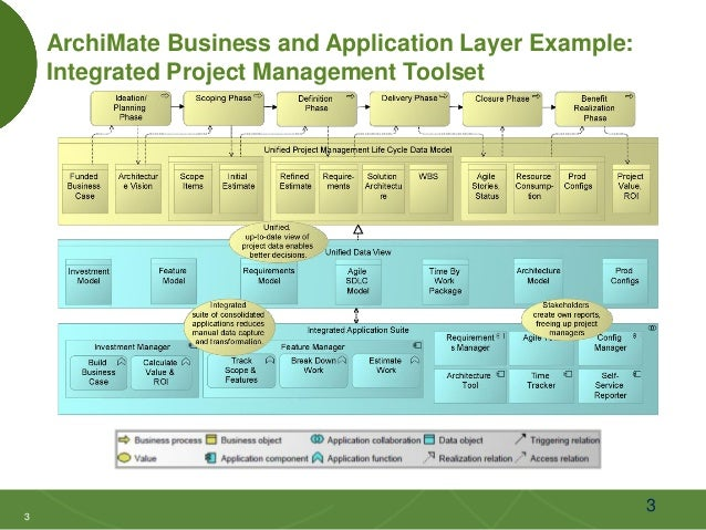 Enterprise architecture with the zachman framework and the archimate