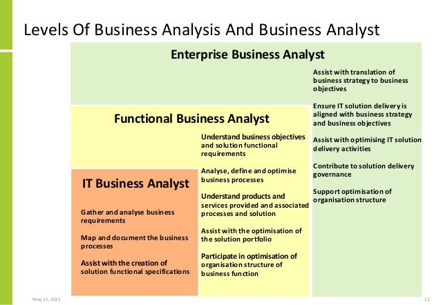 an analysis of it strategies in business organizations