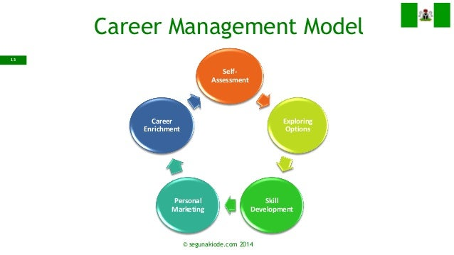 career managment