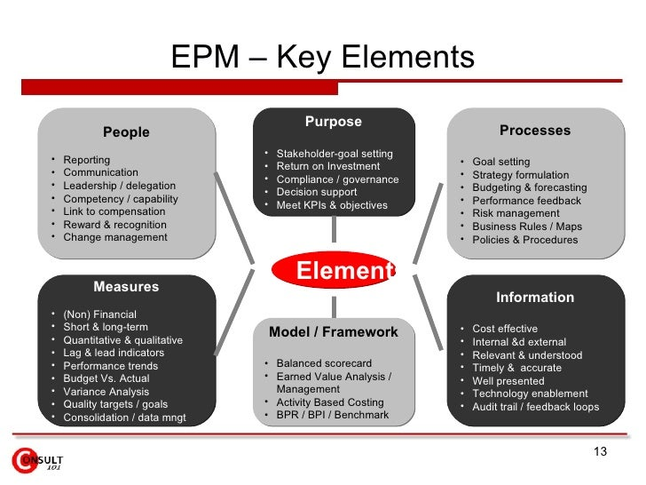 Enterprise Performance Management Epm