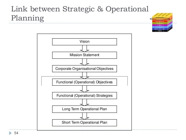 evaluate the links between the strategic marketing and corporate strategy Usually, strategies focus a period of more than 5 years short-term objectives are known as tactics this long-term planning and goal setting can be drawn up for the whole organization or for each department or for each strategic business units (sbu's) this is where the corporate strategy and marketing.