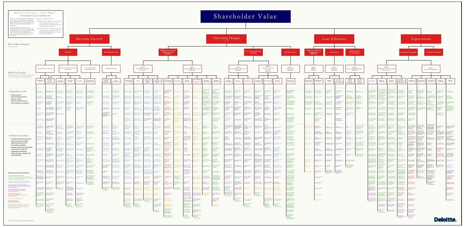 Deloitte Enterprise Value MapTM                                    (Practical paths to increase shareholder value)       I...