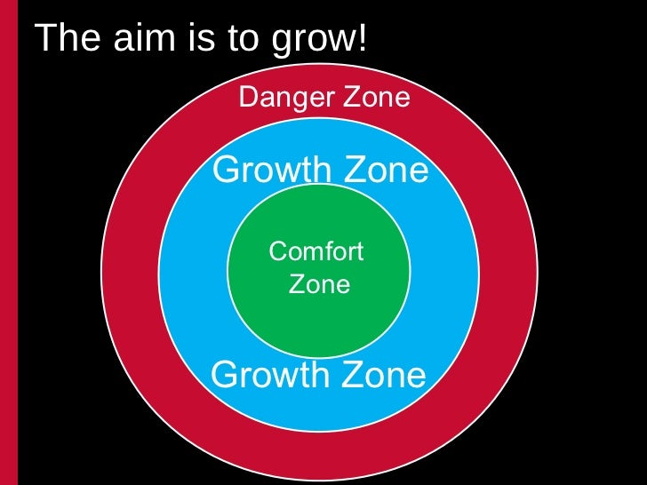 Comfort Zones Psychology Comfort Zone Growth Zone
