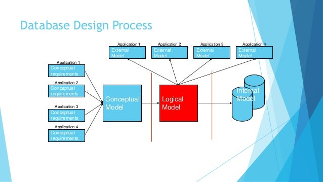 process modeling er diagram and logical How to convert er diagram to relational database the relational schema model, this is not an entirely trivial process the er diagram represents the.