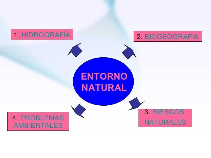ENTORNO NATURAL 1.  HIDROGRAFÍA 3.  RIESGOS  NATURALES 4.  PROBLEMAS AMBIENTALES 2.   BIOGEOGRAFÍA