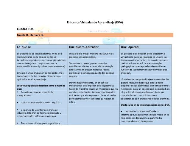 Entornos Virtuales de Aprendizaje (EVA) Cuadro SQA Gisela B. Herrera R.  Lo que se  Que quiero Aprender  Que Aprendí  El D...