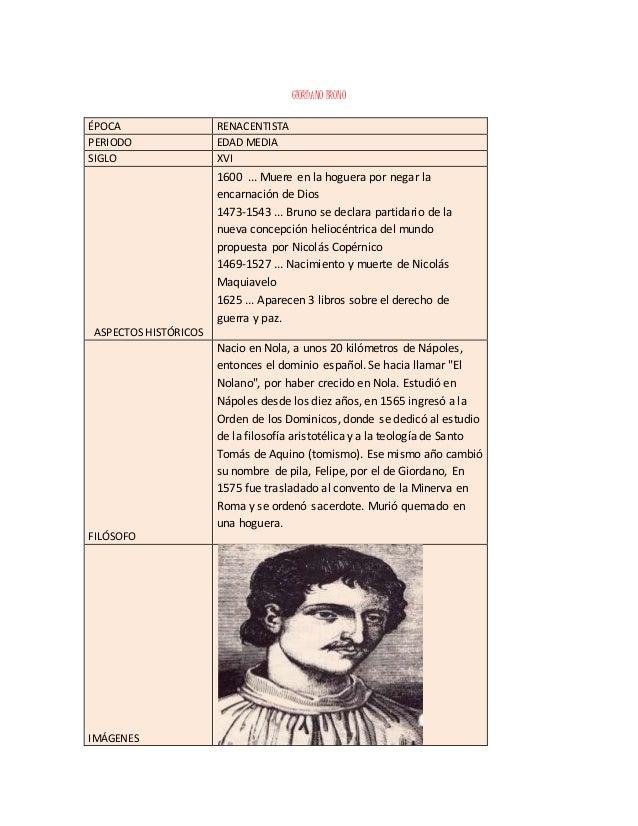 GIORDANO BRUNO ÉPOCA RENACENTISTA PERIODO EDAD MEDIA SIGLO XVI ASPECTOS HISTÓRICOS 1600 ... Muere en la hoguera por negar ...