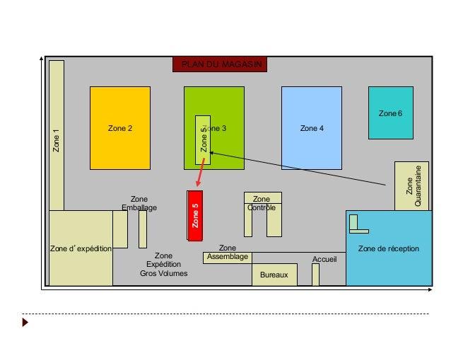 les types de la logistique pdf
