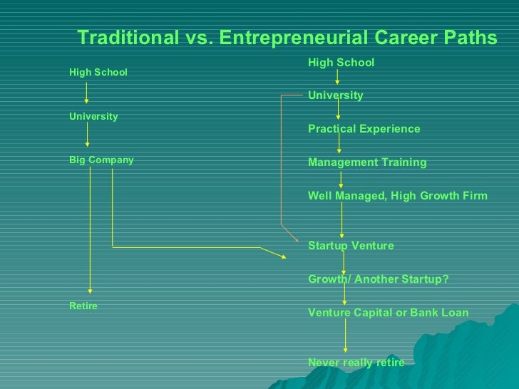 Traditional vs. Entrepreneurial Career Paths                         High SchoolHigh School                         Univer...