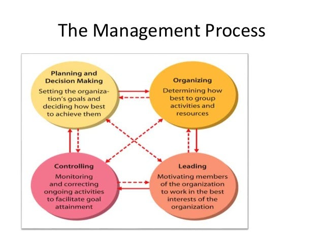 the functions of management planning organizing leading and controlling Management is one of the most widely-discussed and critical issues in business understanding what a manager does and how they achieve success is the focus o.