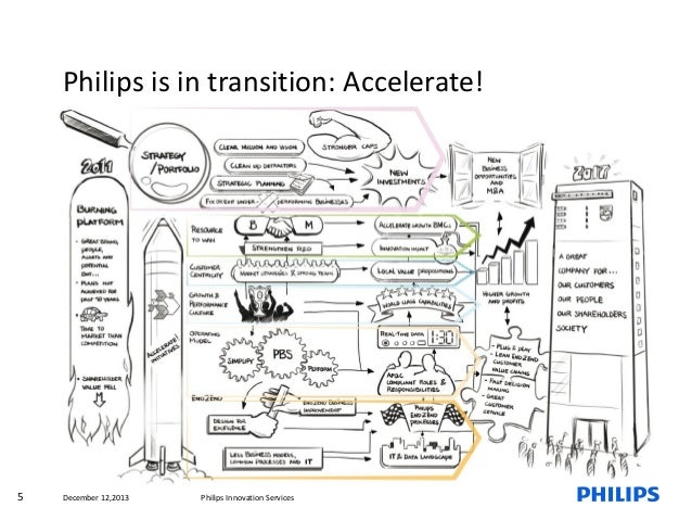 Philips is in transition: Accelerate!  5  December 12,2013  Philips Innovation Services