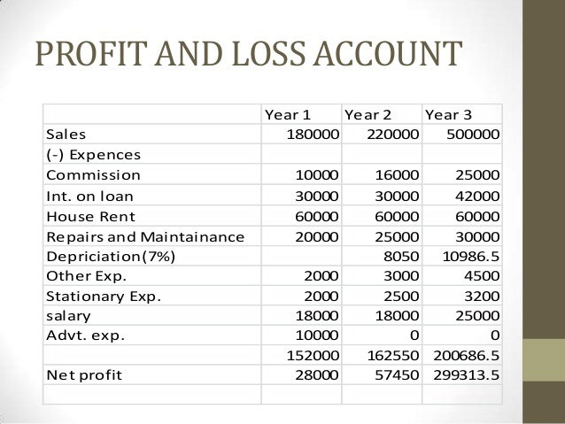Balance sheet business plan