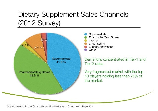 an analysis of dietary food supplements Dietary supplements market the report covers forecast and analysis for the dietary the report covers forecast and analysis for the food.