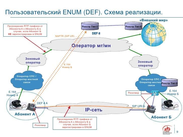 Схема реализации.