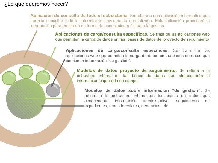 """¿Lo que queremos hacer? Modelos de datos sobre información """"de gestión"""".  Se refiere a la estructura interna de las bases ..."""