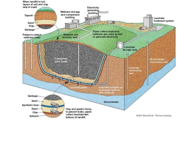 Sanitary Landfill Layers Storm water management