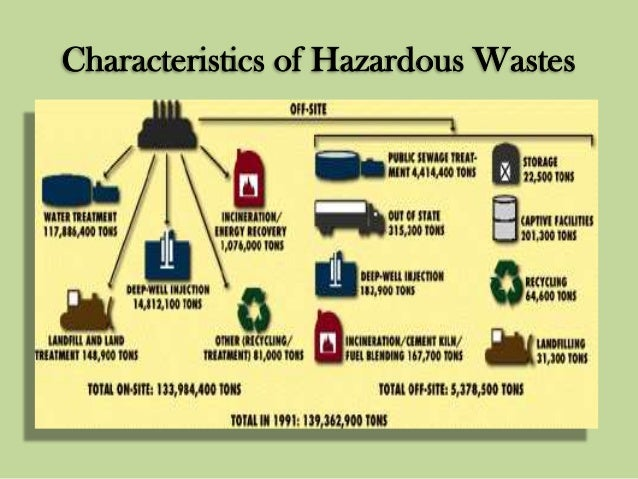 the characteristics of chlorofluorocarbons an environmental hazard Characteristics in terms of toxicity,  aware of the hazard  due to the negligible environmental impact of direct releases for certain flammable.