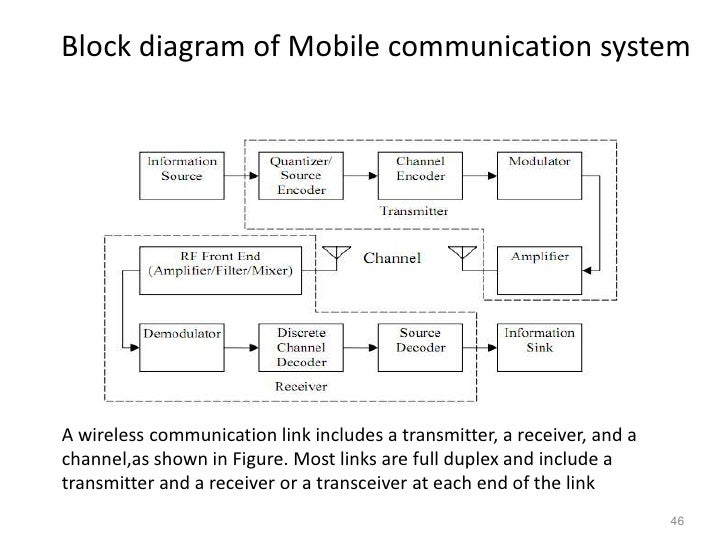 block diagram of wireless communication system – comvt, Wiring block