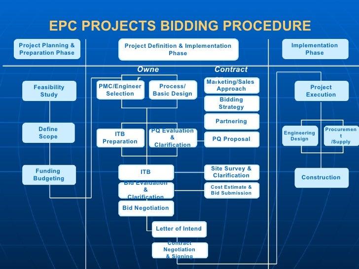Epcm Contract Template Ebook Database