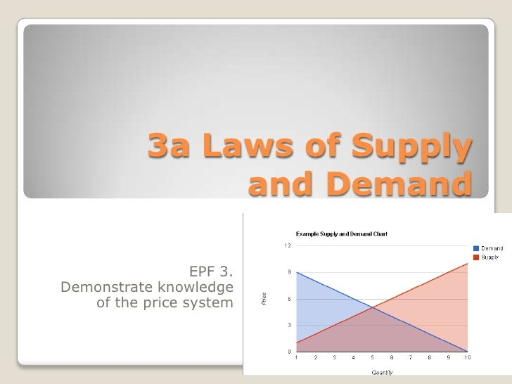 3a Laws of Supply and Demand <br />EPF 3. <br />Demonstrate knowledge of the price system<br />