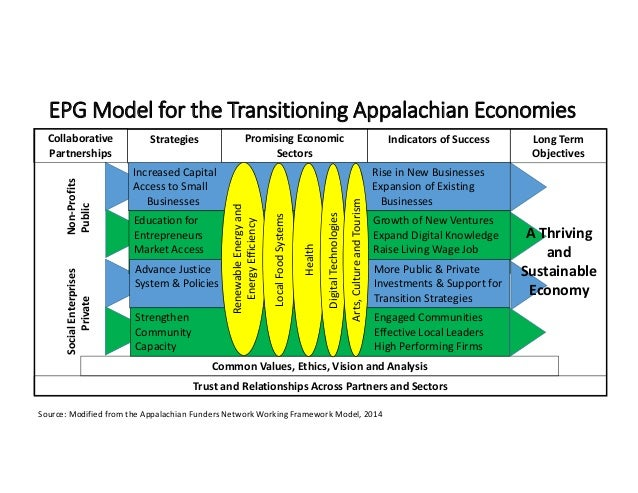EPG Model for the Transitioning Appalachian Economies  Collaborative  Partnerships Strategies Promising Economic  Sectors ...