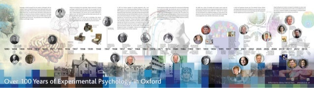 Over 100 Years of Experimental Psychology in Oxford