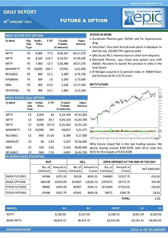 What is future options in stock market