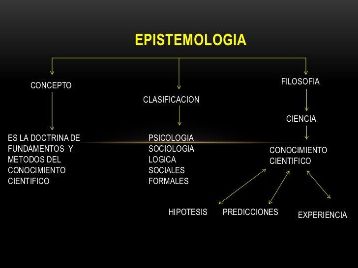 EPISTEMOLOGIA     CONCEPTO                                       FILOSOFIA                    CLASIFICACION               ...