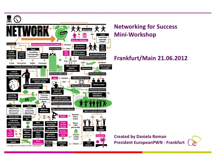 Networking for SuccessMini-WorkshopFrankfurt/Main 21.06.2012Created by Daniela RomanPresident EuropeanPWN - Frankfurt