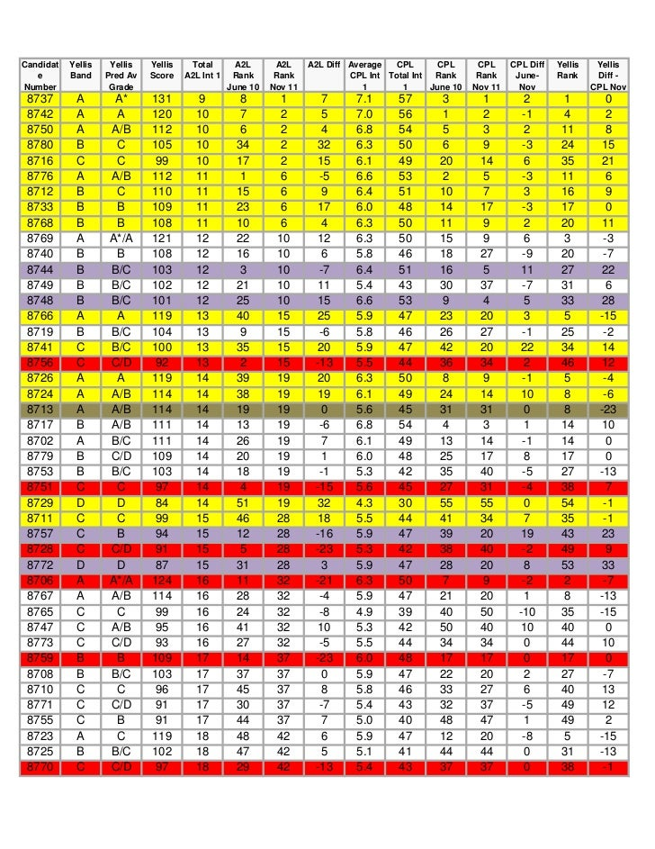 Candidat   Yellis    Yellis   Yellis    Total        A2L      A2L     A2L Diff Average   CPL       CPL      CPL     CPL Di...