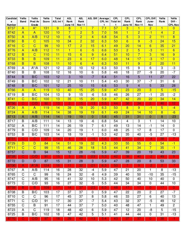 Year 11 interim 1  League Tables 2011