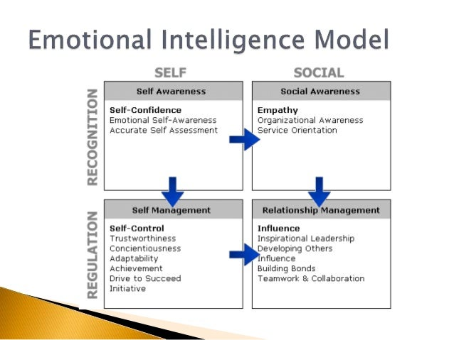 transformational leadership and emotional intelligence a Emotional intelligence&leadership - ebook download the relationship of emotional intelligence and transformational leadership behavior in non-profit executive.