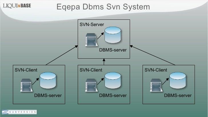 Eqepa Dbms Svn System  SVN-Server DBMS-server SVN-Client DBMS-server SVN-Client DBMS-server SVN-Client DBMS-server