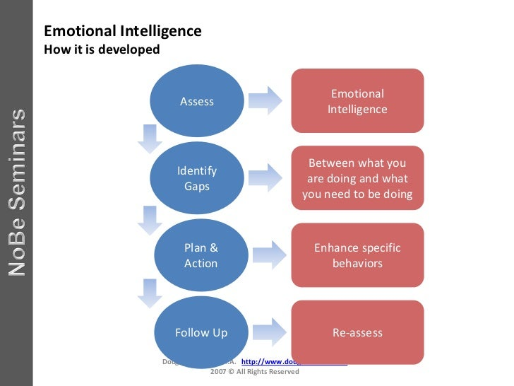 emotional intelligence assessment Emotional intelligence is the ability to identify and manage your own emotions and the emotions of others it is generally said to include three skills.