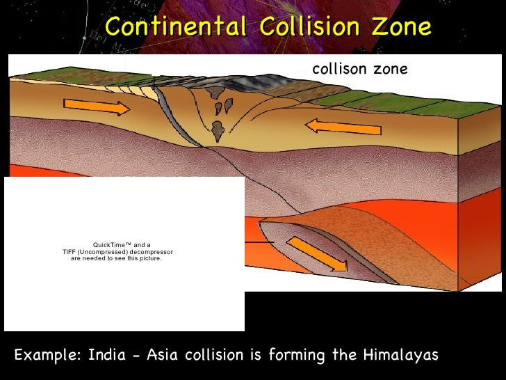 arc assembly and continental collision in Arc-continent collision in taiwan: new marine observations and tectonic evolution the collision between the luzon volcanic arc and the chinese continental.