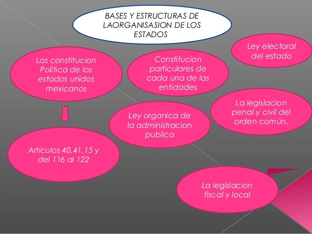 BASES Y ESTRUCTURAS DE LAORGANISASION DE LOS ESTADOS Las constitucion Politica de los estados unidos mexicanos Constitucio...