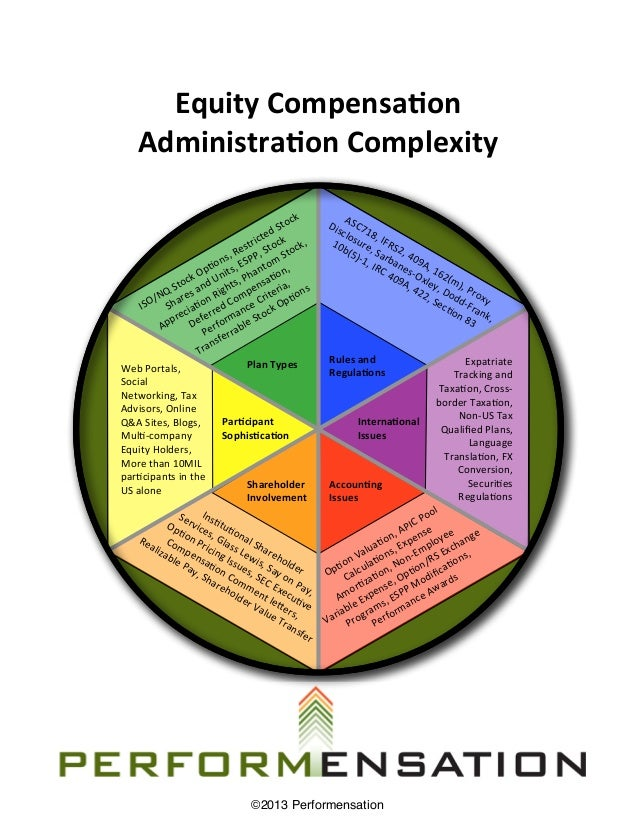 Equity Compensa&on       Administra&on Complexity                                                                   ...