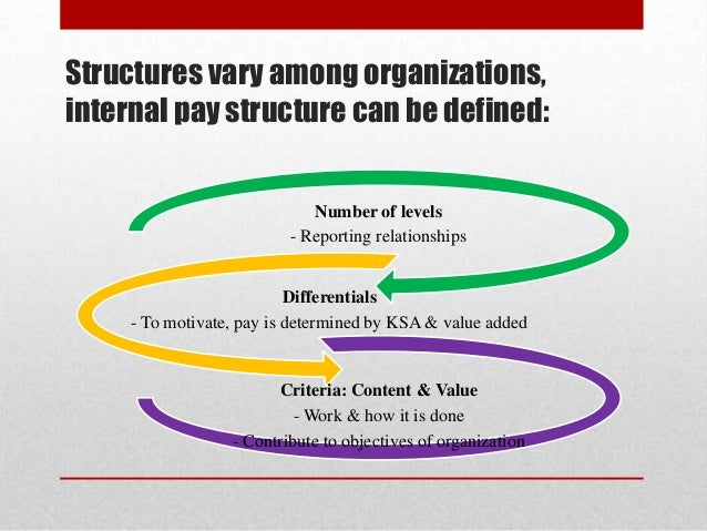 pay equity internal and external considerations With that in mind, the importance of external as well as internal equity considerations cannot be overstated in this text, i identify the total compensation plan for an organization focused on external equity as well as a total compensation plan for an organization focused on external equity.